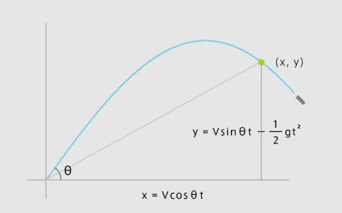 ballistic_graph_20160131